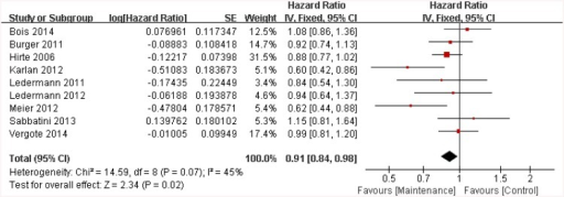 Hazard ratios of overall survival.SE = standard error; IV = inverse variance method; CI = confidence interval.