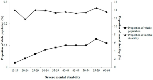 Proportion of severe mental disability in different age groups.