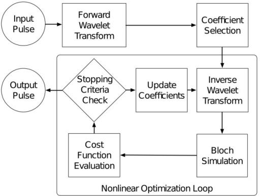 Diagram of the pulse optimization workflow Wavelet deco   Open-i