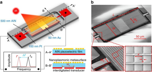 Overview of the plasmonic piezoelectric nanomechanical resonant infrared detector.(a) Mock-up view: an aluminum nitride nanoplate is sandwiched between a bottom metallic interdigitated electrode and a top nanoplasmonic metasurface. The incident IR radiation is selectively absorbed by the plasmonic metasurface and heats up the resonator, shifting its resonance frequency from f0 to f′ due to the temperature dependence of its resonance frequency. (b) Scanning electron microscopy images of the fabricated resonator, metallic anchors and nanoplasmonic metasurface. The dimensions of the resonator are as follows: L=200 μm; W=75 μm; W0=25 μm (19+6 μm); LA=20 μm; WA=6.5 μm. The dimensions of the unit cell of the plasmonic metasurface are as follows: a=1635, nm; b=310 nm. IR, infrared.