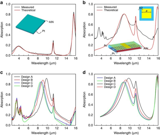 Absorption properties of the proposed plasmonic piezoelectric nanomechanical resonator.(a) Simulated (transmission line theory) and measured (FTIR) absorption spectra of a 500-nm-thick AlN slab grounded by a Pt layer (without plasmonic nanostructures). It shows two intrinsic absorption peaks, associated with AlN at 11.3 μm (888 cm−1) and 15.5 μm (647 cm−1)40, and one at 4 μm associated with the resonant structure. (b) Simulated and measured absorption spectra of the fabricated plasmonic piezoelectric nanomechanical resonator. The dimensions of the Au patches that compose the metasurface are a=1,635 nm, b=310 nm, and the thickness of the Au, AlN and Pt layers are 50, 500 and 100 nm, respectively. (c,d) Measured and simulated absorption properties of the piezoelectric plasmonic resonant structure with varied Au patch sizes, demonstrating its functionality of spectrally elective detection of infrared radiation in the LWIR range. The unit cell sizes are as follows: design A: a=1,780 nm, b=128 nm; design B: a=1,680 nm, b=253 nm; design C: a=1,640 nm, b=313 nm; design D: a=1,620 nm, b=331 nm.
