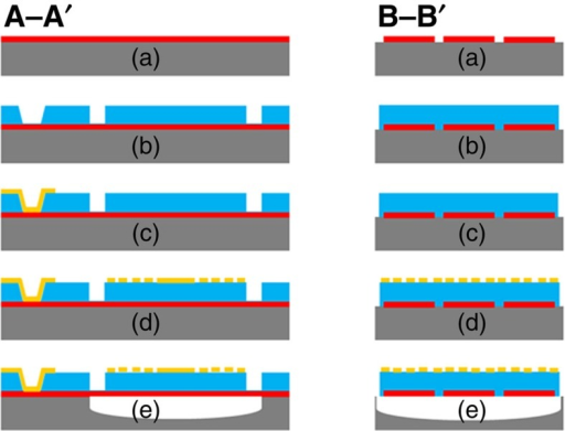 Microfabrication process for the plasmonic piezoelectric NEMS resonant infrared detector.A–A′ and B–B′ denote longitudinal and transversal axis of the device, as illustrated in Fig. 1.