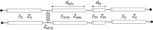 Electromagnetic circuit model of the piezoelectric resonator.A normally incident Transverse electromagnetic (TEM) wave impinges on the structure shown in Fig. 1. The outer transmission line sections represent the free space, ZMTS, is the surface impedance of the array of gold patches (metasurface), and the inner transmission line section takes into account the AlN dielectric and the ground platinum layer, respectively. Each section is characterized by its characteristic impedance Z and propagation constant β.