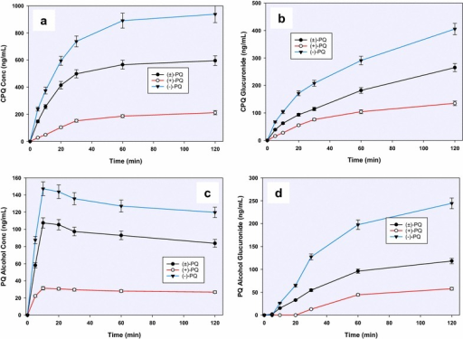 A time-course analysis of the in vitro generation of a carboxyprimaquine (1), b primaquine alcohol (2) and c, d their glucuronide conjugates (5, 6), from (+)-, (−)- and (±)-primaquine in human hepatocytes. Each point represents value mean ±SD of four observations