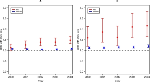 CVD and DM in HIV-infected/AIDS patients.Odds ratios and 95% confidence intervals comparing the chance of having the disease listed on the death certificate over time, compared with 1999. A–CVD; B–DM. Slopes for trends are significantly different between groups for CVD (p-value<0.001) and DM (p-value<0.001).