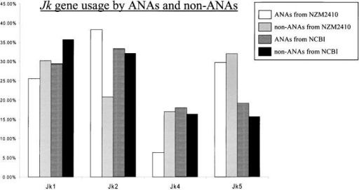 "Jk usage frequencies among ANAs and non-ANAs. Indicated are the LC Jk usage frequencies of NZM2410-derived ANAs (n = 46), NZM2410-derived non-ANAs (n = 40), previously documented ANAs (from NCBI/GenBank/EMBL/DDBJ; n = 264), and non-ANAs (from NCBI/GenBank/EMBL/DDBJ; n = 145). The NCBI collection of ANAs and non-ANAs represents two new databases of LC sequences recently constructed and analyzed. The control ANAs represent 264 previously documented ANA LC sequences, drawn from 35 primary works, from which clonal replicates have been removed; they consisted of 139 anti-ssDNA, 103 anti-dsDNA, and 22 antinucleosome Abs (26). The NCBI/GenBank/EMBL/DDBJ ""non-ANAs"" represent the LC sequences of 145 non-ANAs (with known antigen specificities) drawn from the NCBI/GenBank/EMBL/DDBJ database, with no overlapping target antigen specificities. Importantly, all clonal replicates have been removed from all four of the databases studied, so as to minimize any potential bias due to multi-member clones. The frequencies of Jk5 among the NZM2410-derived ANAs and non-ANAs were significantly higher (P < 0.013 and P < 0.009, respectively) when compared with the corresponding frequencies observed among the NCBI-derived ANAs and non-ANAs."