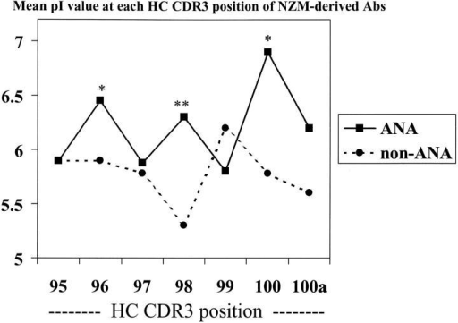 pI profiles across HC CDR3 regions of NZM2410-derived ANAs and non-ANAs. The mean pI value (isoelectric point) at each HC CDR3 position (from H95 to H100a) was calculated as detailed in Materials and Methods. As evident from Table III, few Abs had CDR3 residues beyond position H100a. The mean pI values observed among the NZM2410-derived ANAs (n = 49) and non-ANAs (n = 40) are plotted. Importantly, all clonal replicates have been removed from both databases. The pI values of the ANAs were systematically compared with the pI values of the non-ANAs at each indicated CDR position using the Student's t test (*, P < 0.05; **, P < 0.01).