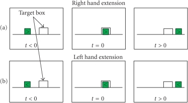 Screen contents for each of the right-hand (a) and left-hand(b) extension movement trials,  is the time of movement execution.