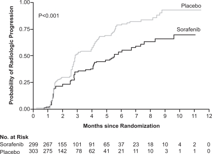 Median time to progression (TTP) was 5.5 months in the sorafenib group as compared with 2.8 months in the placebo group (hazard ratio for progression in the sorafenib group, 0.58; 95% CI: 0.45–0.74) in the SHARP trial. There was a statistically significant difference in the TTP between the two groups. Reproduced with permission from Llovet JM, Ricci S, Mazzaferro V, et al 2008. Sorafenib in advanced hepatocellular carcinoma. N Engl J Med, 359:378–90. Copyright © Massachusetts Medical Society. All rights reserved.