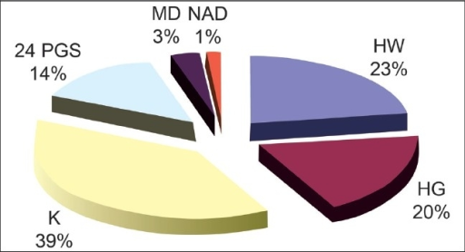 Contribution of different districts in the total cases of HFMD