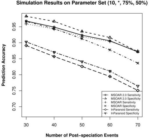Simulation results on the parameter set (10, *, 75%, 50%) where the parameter p is varied.