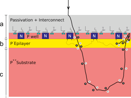 Schematic of MAPS CMOS detector. The pixel spacing is determined by the spacing between diodes formed by the  well doped areas indicated in blue. The division into three layers used in the simulations is indicated and consists of: (a) passivation and heavily doped wells; (b) sensitive layer consisting of the lightly doped epilayer; and (c) heavily doped substrate. The track of an incident electrons is shown illustrating the problem with backscattering from the substrate in a non-backthinned detector. The diffusive collection by the reverse biased  well diodes of mobile electrons generated in electron-hole pair excitations is indicated.