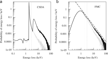 Calculated probability distributions obtained using the (a) CSDA and (b) FMC models for depositing energy  in a MAPS detector by an incident 300 keV electron. The results for backthinned (grey) and non-backthinned (black) detectors are shown. The dotted vertical lines indicate the position of the corresponding mean energy loss. The dashed line in the FMC calculation indicates the  energy dependence of the inelastic Rutherford cross-section.