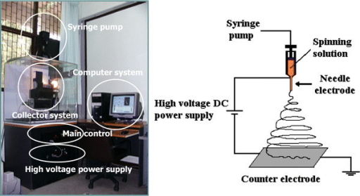 An electrospinning system (left) and schematic diagram of electrospinning set up (right)