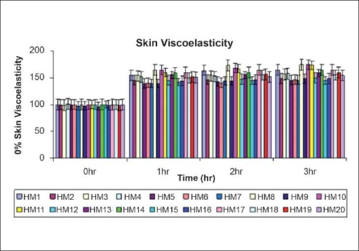 Changes in % of skin viscoelasticity measured before (baseline) and after 1,2 and 3 hr of single application of herbal moisturizers