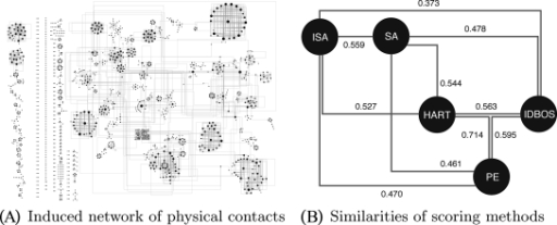 Top-ranking physical contacts inferred by the ISA method and their relation to physical contacts inferred by other methods. A, A network induced by the 3000 protein interactions having the top ISA score ranks. B, Similarity of the inferred physical contacts generated by the five scoring methods. Nodes represent different scoring schemes. Edges are labeled with the Salama-Quade correlation coefficient, which measures agreement in the ranking of inferred protein contacts induced by the scores of the corresponding methods.