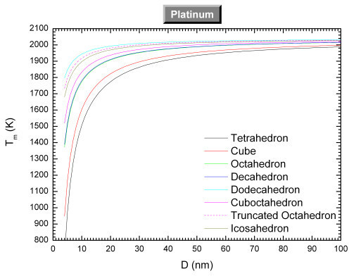 Size-dependent melting temperature of platinum versus the size for different shapes.