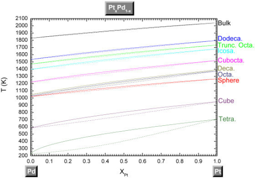 Phase diagram of the Pt-Pd system for different shapes. Different shapes at a size equal to 4 nm and at the bulk scale. The solid lines indicate the liquidus curves whereas the dashed lines indicate the solidus ones.