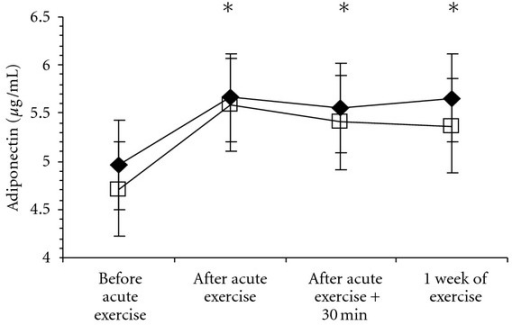 Changes in adiponectin following aerobic exercise in abdominally obese men. *Significantly different than before exercise in both groups, P < 0.05. Groups are presented as High- (◆) and Low- (□) intensity exercise. Plasma volume was not assessed at the final blood draw, and thus values in this figure have not been adjusted for changes in plasma volume.