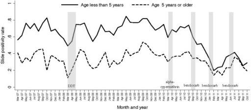 Monthly trends in malaria slide positivity stratified by age groups among patients with suspected malaria referred for laboratory testing at the Aduku Health Center in Apac, Uganda.Vertical bars represent the duration of each round of IRS.