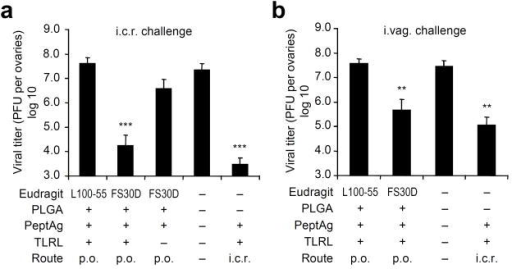 Orally delivered FS30D-coated PLGA nanoparticle peptide vaccine confers T-cell mediated resistance to virus infection in the rectal or vaginal tract. FS30D/PLGA/PeptAg+TLRL or L100-55/PLGA/PeptAg+TLRL was given orally to mice twice with a two-week interval, followed by i.c.r. (a) or i.vag. (b) challenge with 2×107 or 1×107 PFU of vPE16, respectively, three weeks after the last immunization. Ovaries (where this virus primarily replicates) were removed at day 6 for viral titer assessment. **P < 0.01, ***P < 0.001 indicate the significant difference in viral titer between the group with asterisks and each of the groups without asterisks (n = 12 15 per group).