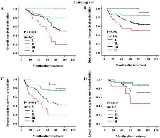 The C-C model-derived survival curves for the nasopharyngeal carcinoma patients in the training set.The follow-up prognoses of the nasopharyngeal carcinoma patients in the training set were clearly identified by the four risk subgroups of the C-C model. (A) The overall survival curves for the L, IL, IH, and H risk subgroups of the C-C model; (B) The distant metastasis-free survival curves for the L, IL, IH, and H risk subgroups of the C-C model; (C) The progression-free survival curves for the L, IL, IH, and H risk subgroups of the C-C model; and (D) The local-regional recurrence-free survival curves for the L, IL, IH, and H risk subgroups of the C-C model. L, low-risk, n = 16; IL, intermediate-low-risk, n = 39; IH, intermediate-high-risk, n = 62; H, high-risk, n = 28.