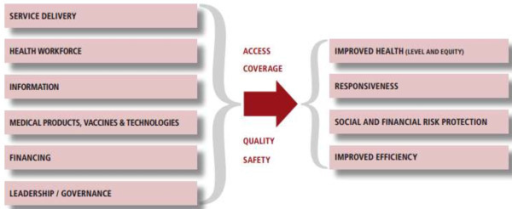 The WHO health system building blocks framework. Source: WHO 2007[1].