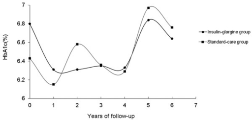 Changes in the HbA1c level. Outpatients were followed-up every 3–6 months to assess the HbA1c levels using high performance liquid chromatography. Following treatment, the mean HbA1c level in the insulin-glargine group did not significantly change during the 6.4-year treatment period. In addition, the levels of HbA1c did not differ between the two groups. HbA1c, glycosylated hemoglobin.