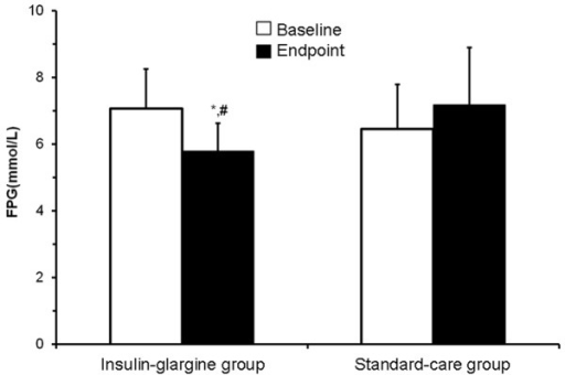 Changes in the FPG levels in the two groups between the baseline and the study endpoint. FPG levels were determined at the beginning of the study and at the final follow-up examination using a glucose oxidase assay. The mean FPG level in the insulin-glargine group changed significantly between the baseline and the endpoint. *P<0.01, vs. baseline; #P<0.05, vs. standard-care group. FPG, fasting plasma glucose.