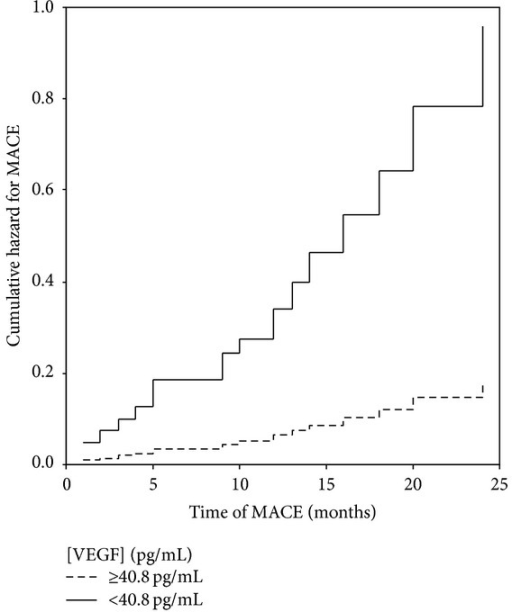 Cumulative hazard for MACE according to VEGF levels (<40.8 and ≥40.8 pg/mL).