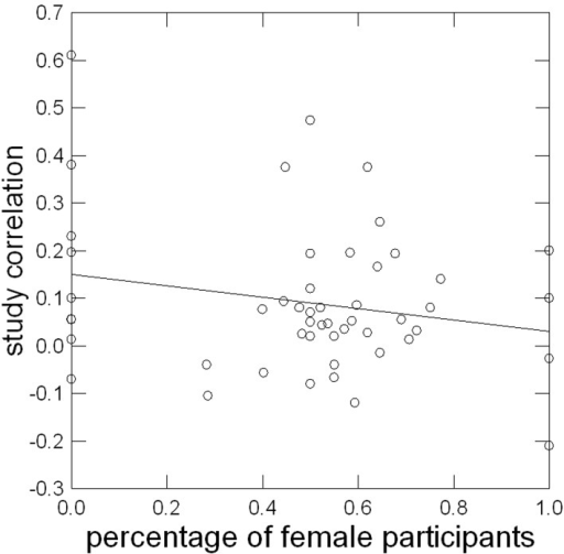 Linear relationship of percentage of female participants in a sample with study correlation corrected for sampling error.