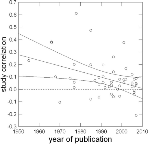 Linear relationship of year of publication with study correlation corrected for sampling error.
