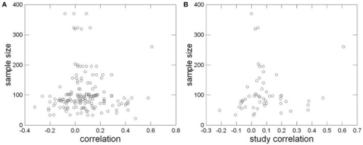 """Funnel-Plot"" of single correlations (A) and of study correlations corrected for sampling error (B) for identification of a publication bias."