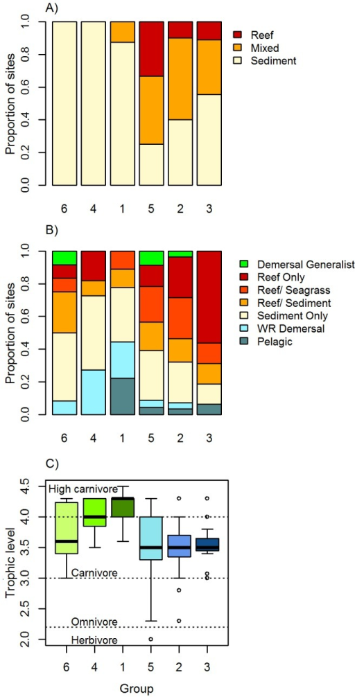 Characteristics of the six assemblage groups identified using fuzzy-clustering.A) Proportion of sites within each group classified as sediment, mixed or reef habitat based on the BRUVs footage; B) the habitat preference of species within each assemblage group; C) boxplot of the trophic level of species within each assemblage group; the box represents the 1st and 3rd quartiles, and circles denote potential outliers. In all panels, groups are ordered based on dominant habitat contained within groups (sediment versus mixed reef/reef) and from shallow to deep within each broad habitat type (based on spatial distribution of groups presented in Fig. 5) In plot C) sediment- associated groups are coloured green and reef-associated groups, blue.