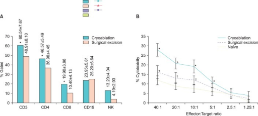 Result of the fluorescent-activated cell sorting (FACS) analysis of the cryoablation and surgical excision. (A) The CD3, CD4, CD8, and natural killer cell counts measured by the FACS assay were significantly increased in the cryoablation group compared to the surgical excision group. The CD19 cell count was higher in the surgical excision group, but this difference was not statistically significant. *p<0.05, by Mann-Whitney U test. (B) The cytotoxic activity of lymphocyte after cryoablation. Mice with RECNA tumors treated by either cryoablation or surgical excision were sacrificed and spleens were harvested for a cytotoxicity assay against RENCA cell line. The significantly increased cytotoxicity of cryoablation group, compared with surgical excision or tumor control group, was manifested at E:T ratio of 40:1, and maintained to 5:1. The cytotoxicity of surgical excision was statistically increased also compared to control group, from E:T ratio of 40:1 to 10:1 (*p<0.05, by Kruskal-Wallis test and Mann-Whitney U test compared cryoablation group to surgical excision group or control group. †p<0.05, by Mann-Whitney U test compared excision group to control group). E:T ratio, ratios of effecter to target cells.