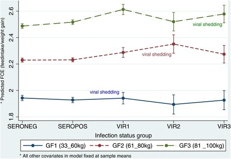 Marginal plots for feed conversion efficiency (FCE) and adverse effects of influenza A(H1N1)pdm09 virus infection. Based on the model presented in Table 3, the mean FCE was predicted for each of the five infection status groups and the three growth phases (GF) while all the other covariates of birthdate, feed intake and breed were fixed at the sample means. The effect of the virus infection is marked by comparing the four infected groups with the reference seronegative group on the same growth phase as denoted by the line joining the groups. Comparisons were made for each growth phase since feed efficiency decreases with age. The gradient of the lines joining the means of each group and the confidence intervals indicate whether there were differences between the groups. Abbreviations: INFGP = Infection status group; SEROPOS = seropositive pigs, SERONEG = seronegative pigs, VIR1 = PCR-positive pigs at bodyweight between 33 kg and 60 kg (GF1); VIR2 = PCR-positive pigs at bodyweight between 61 kg and 80 kg (GF2); VIR3 = PCR-positive pigs at bodyweight between 81 kg and 100 kg (GF3).