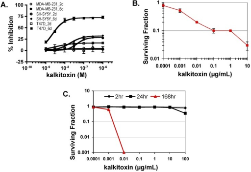 "Kalkitoxin suppresses tumor cell proliferation/viability in a cell line- and time-dependent manner. (A) Exponentially grown T47D, MDA-MB-231, and SH-SY5Y cells were exposed to kalkitoxin at the specified concentrations for 48 h (2 days) and 144 h (6 days), respectively. Cell viability was determined by the SRB method and presented as ""% Inhibition"" of the untreated control (average ± standard deviation, n = 3); (B) HCT116 cells were exposed to kalkitoxin at the specified concentrations for 5 days and the number of surviving cells determined by trypan blue exclusion. Surviving fraction data are presented as the average ± standard deviation (n = 3); (C) Following kalkitoxin treatment for 2, 24, and 168 h at the specified concentrations, HCT116 cells were detached and plated at low density. Seven days later, the number of colonies was counted and the surviving fraction data presented (average ± standard deviation, n = 3)."