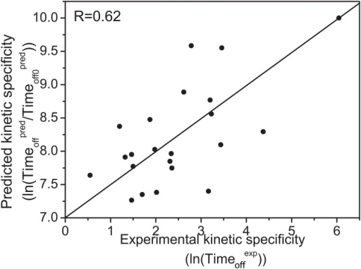 The relationship between the predicted and experimental kinetic specificities for 22 drugs against the Cox-2. represents the relative predicted residence time and Timeoff0pred is the constant weighting factor,  is the experimental residence time.