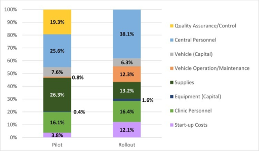 Economic cost drivers at surveyed pilot and rollout facilities.Central-level supervision (including QA/QC costs during pilot) accounted for over half of costs. Supervision, start-up, and health facility costs (supplies, personnel) were also major cost drivers.