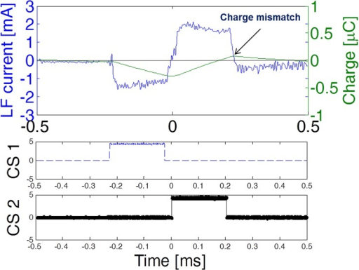 Low frequency current applied in vivo by a circuit prototype.Cathodic (negative) current was generated when control signal CS1 was active whereas anodic (positive) current was generated when control signal CS2 was active. A slight charge mismatch was present at the end of the biphasic pulse which was later passively balanced by the dc-blocking capacitor.