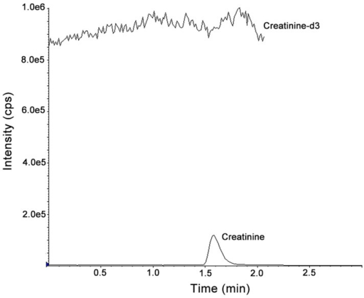 Chromatograms of post-column infusion of Cre-d3 (132.7 μmol/L in 20% methanol) with a patient sample.