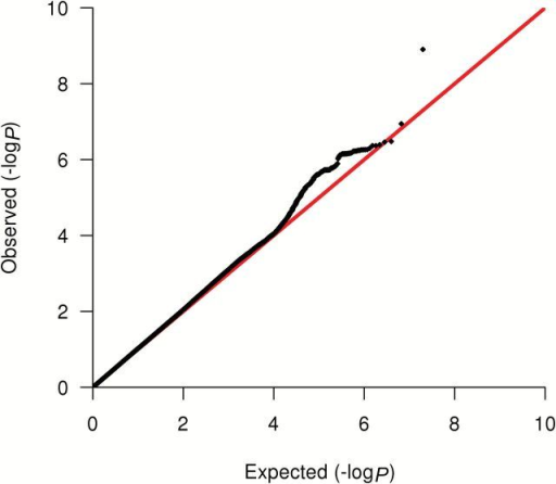 Quantile-Quantile (Q-Q) plot for the combined GWAS and COGS analyses for estrogen receptor (ER)–negative cases. The y-axis represents the observed -log10P value, and the x-axis represents the expected -log10P value. The red line represents the expected distribution under the  hypothesis of no association. All statistical tests were two-sided.