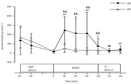 Serum Insulin Concentration (pmol.L-1) During Run-1, Rehydration, and Run-2 of Plain Water (PW) and Honey Drink (HD) Trials (Mean ± SD)GlyD, glycogen depletion phase; rehyD, Rehydration phase; TT, time trial phase; && P < 0.01 compared to respective end of Run-1; ## P < 0.01 compared to respective end of rehydration phase; *,** P < 0.05 and P < 0.01 compared to corresponding time in PW trial; In HD, serum insulin levels at 30, 60, 90 and 120 min of rehydration phase were significantly higher (P < 0.01) than the value at the end of Run-1, and also, significantly higher (P < 0.05) than PW trial at corresponding times.