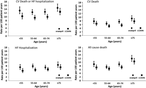 Clinical outcomes of cardiovascular death or heart failure hospitalization, cardiovascular death, heart failure hospitalization, and all-cause mortality by age category and treatment group. Rates are expressed as a rate per 100 patient-years of treatment (error bars are 95% confidence intervals).