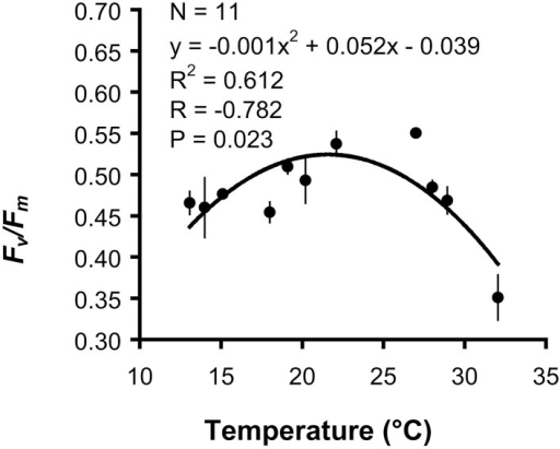 Balanophyllia europaea. Regression and correlation analysis between mean maximum quantum yield (Fv/Fm) and temperature using a quadratic function model. Error bars represent the standard error. N number of temperature treatments.