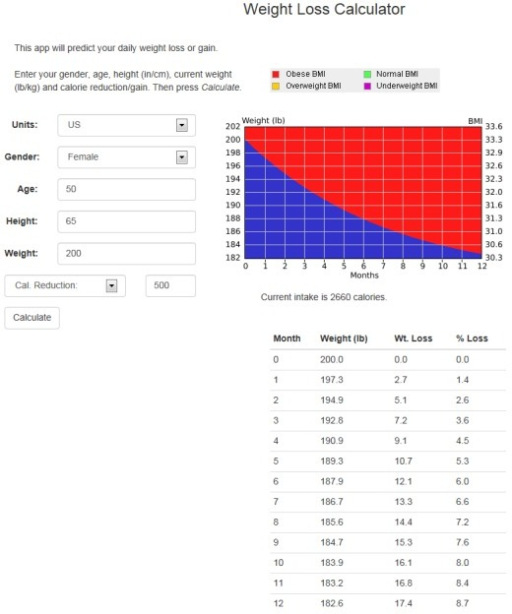 Predicted weight change based on mathematical models of energy balance and an energy intake target that reduces intake by 500 kcal/day. This example was created at http://weight-loss-predictor.appspot.com/weight for a hypothetical 50-year-old female who is 65 inches tall, weighs 200 pounds, and wishes to reduce her intake by 500 kcal/day, which would result in weight loss of 17.4 pounds or 8.7% over 12 months if adherent to the new energy intake level.