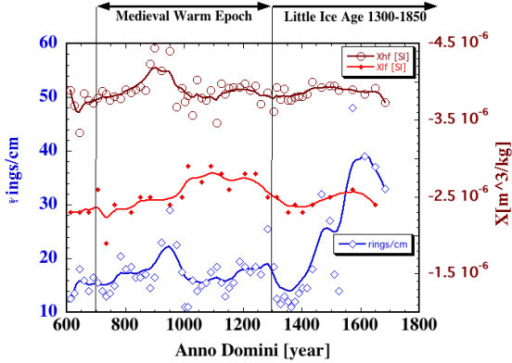 Tree ring density (signal-to-noise ratio ~15/1) and both high- and low-field magnetic susceptibility (susceptibility record has signal-to-noise ratio ~12/1 based on repetitive measurements) are plotted as a function of age. Top of the diagram shows intervals for the Medieval Warm Epoch period [11] and for Little Ice Age [12]. The data are approximated with Stineman function. The output of this function then has a geometric weight applied to the current point and ± 10% of the data range, to arrive at the smoothed curve. This measurement was done at GSFC/NASA.
