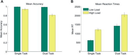 Results of the Colour Detection Task.(a) Mean accuracy (proportion correct) and (b) mean reaction times (ms) of the primary (colour detection) task under single task and dual task conditions (low load: green bars, high load: yellow bars). Error bars indicate one standard error of the mean.