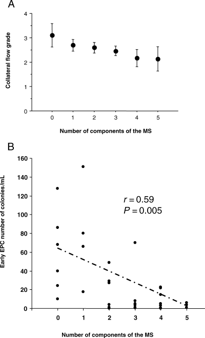 Effect of the number of components of the metabolic syndrome on the 'collateral flow grade' (A; P = 0.0005) and on the number of circulating 'early endothelial progenitor cells' (B; P = 0.005).