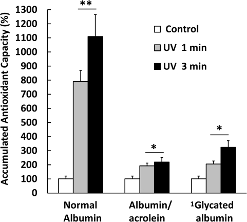 Response Surplus (RS) produced by albumin modified by acrolein and glucose.Structural modifications introduced by acrolein and glucose impaired the RS of the protein by a high magnitude. Normal albumin exposed to UV light responds to the stressor with an increase of 8 and up to 11 times the base value (100%) even before 1 and 3 minutes of exposure respectively (ACA% = 800% and 1100%). In contrast, samples of albumin modified with acrolein and partially glycated respond with increases of 2.2 and 3.2 times the base value of 100%. Base value corresponds to the Antioxidant Capacity average before exposure to UV light, and appears as 100% in the graph. Results are expressed as mean ± SD (n = 5). *P<0.005 vs. albumin control; **P<0.001 vs. native albumin. 1 Partially glycated as described in the Material and Methods section.
